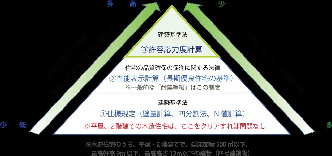 (1)仕様規定(壁量計算、四分割法、N値計算) (2)性能表示計算(長期優良住宅の基準) (3)許容応力度計算
