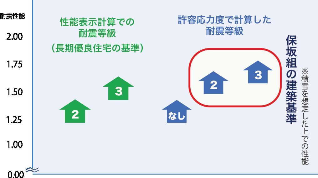 保坂組の建築基準(※積雪を想定した上での性能)